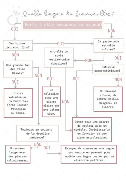 test pour choisir bague de fiançailles